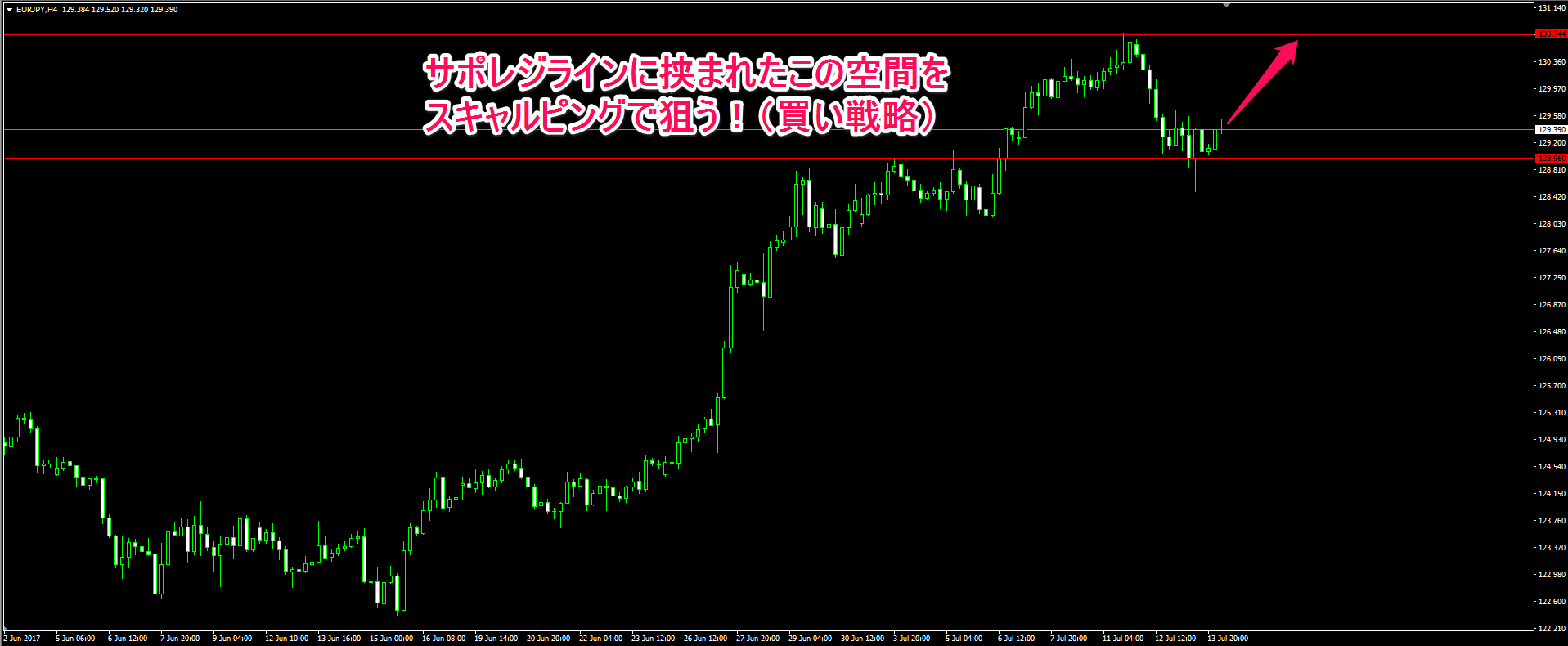 ユーロ円4時間足チャート