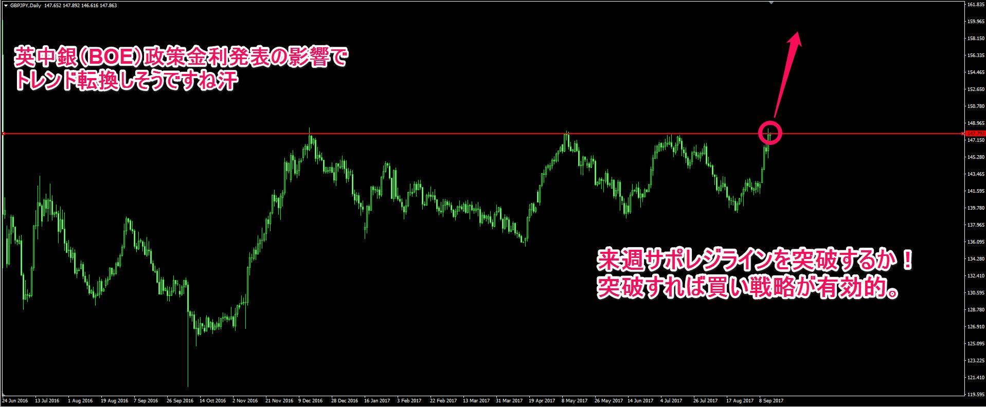 ポンド円の日足チャート