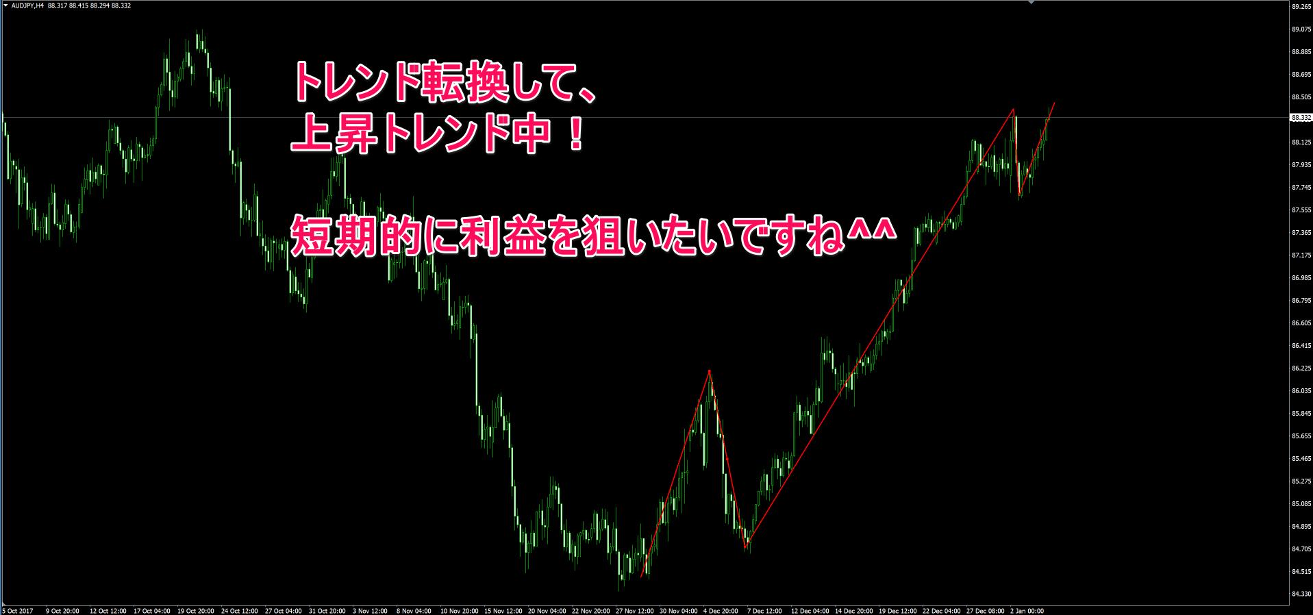 豪ドル円の4時間足チャート