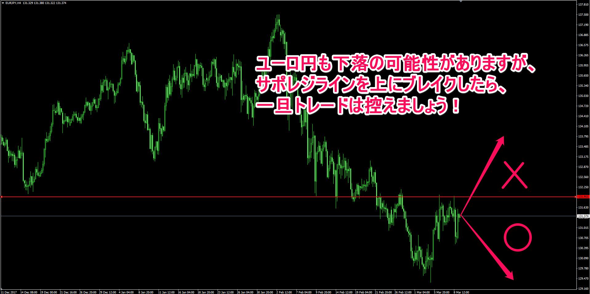 ユーロ円の4時間足チャート