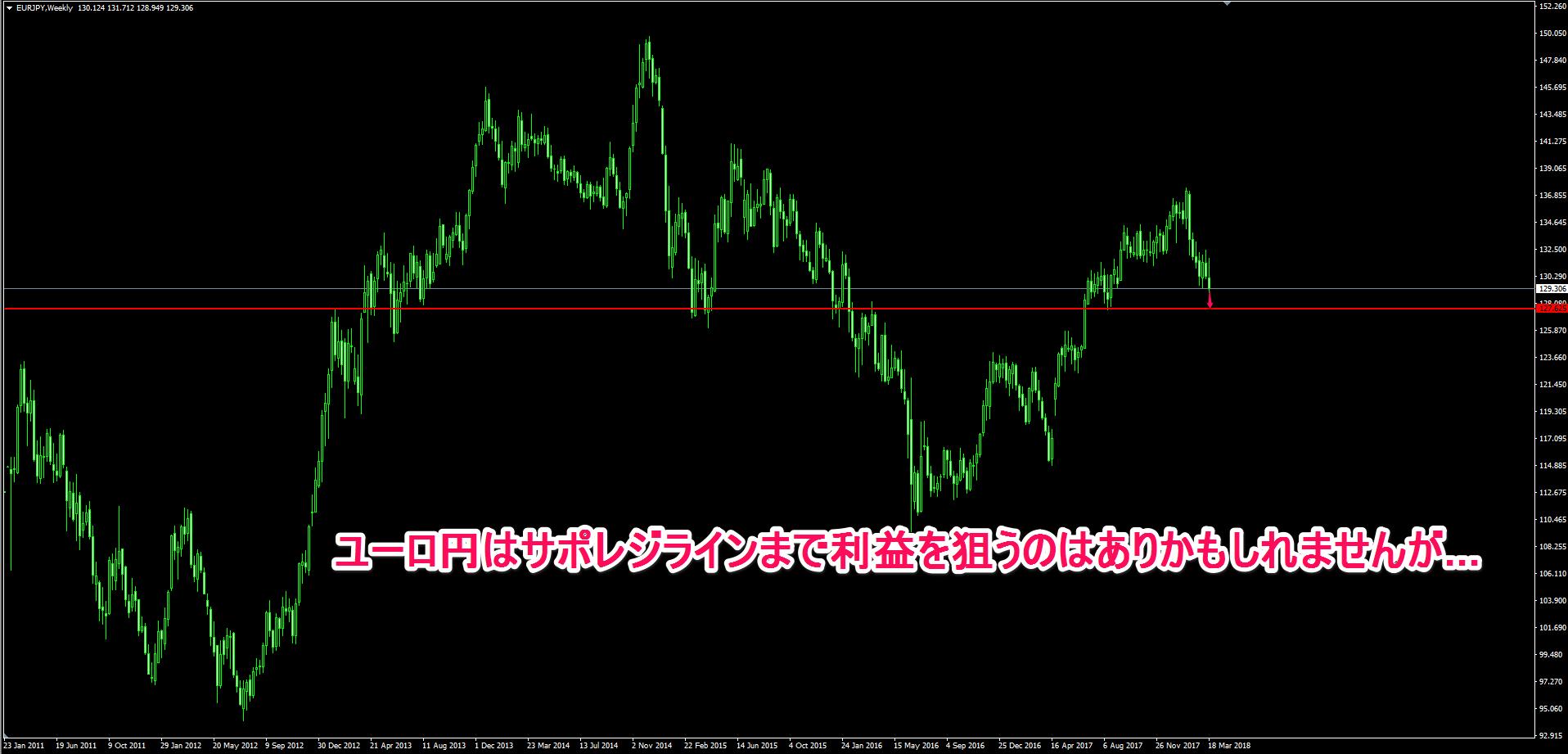 ユーロ円の週足チャート