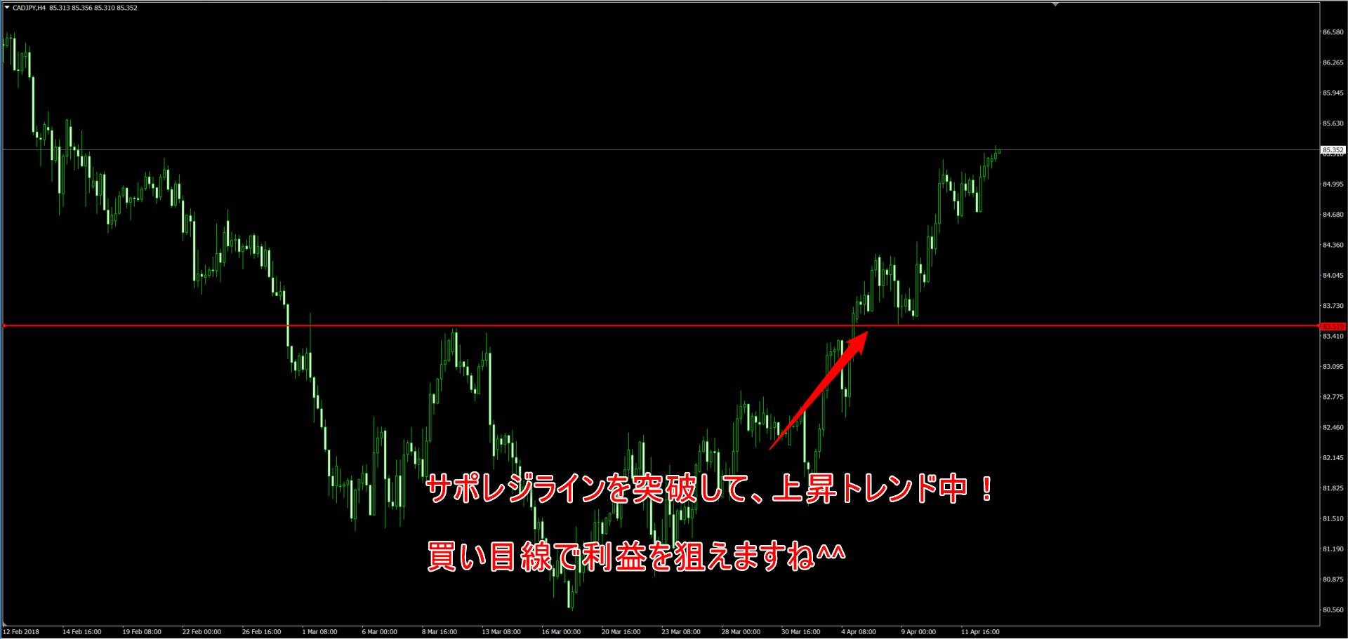 カナダドル円の4時間足チャート