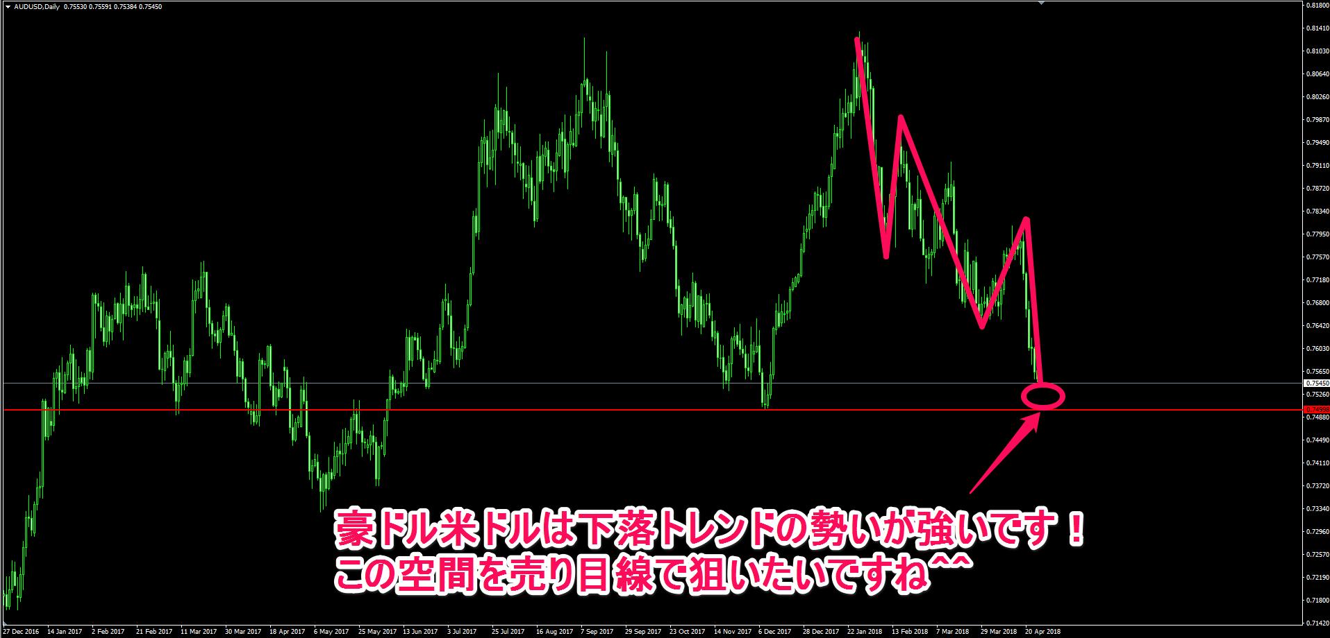 豪ドル米ドルの日足チャート
