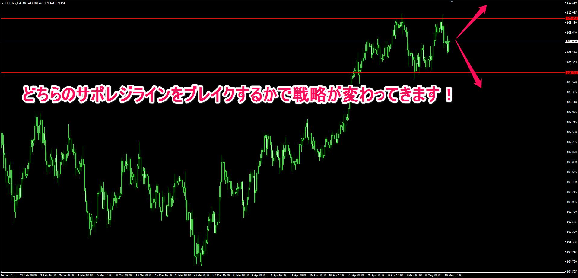 ドル円の4時間チャート