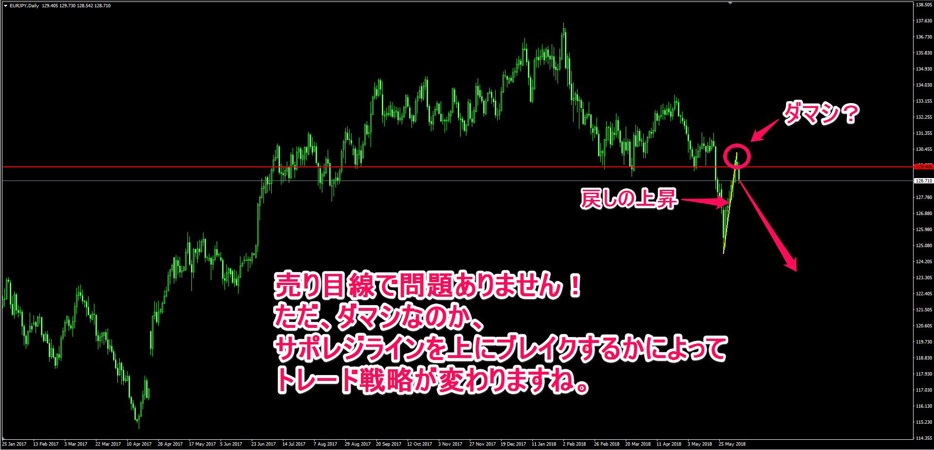 ユーロ円の日足チャート
