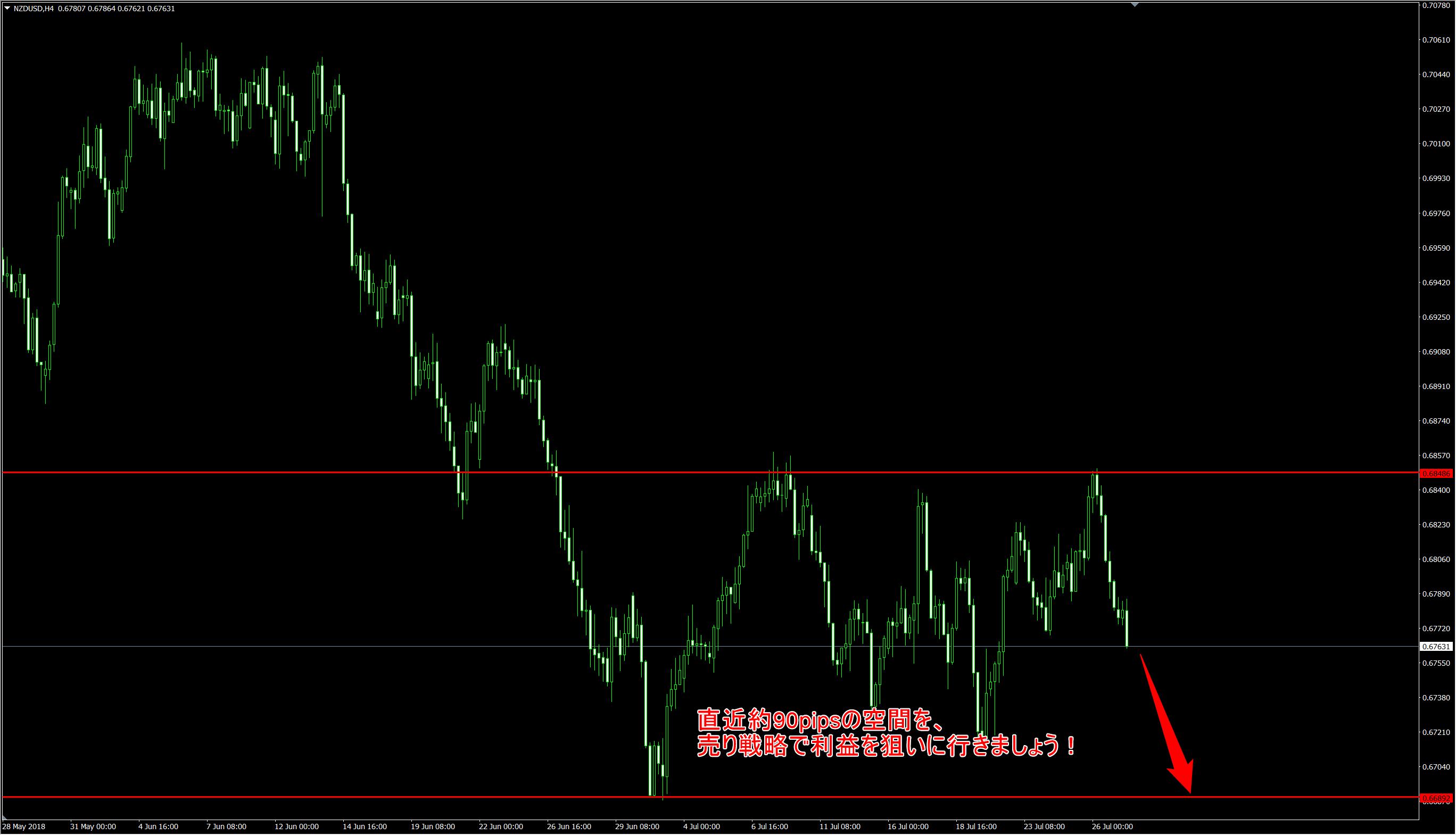 ニュージードル米ドルの日足チャート