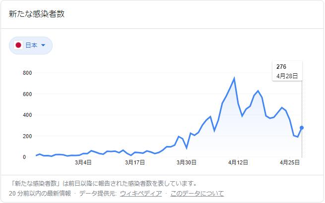 感染者推移グラフ