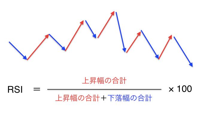 RSI_計算式