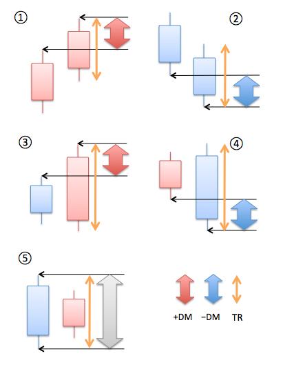 DMIの読み解く図