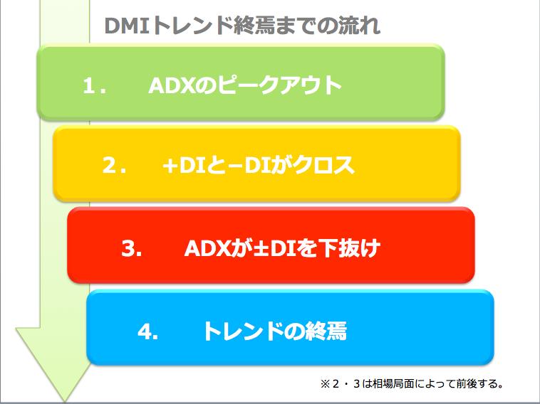 DMIトレンド終焉までプロセス