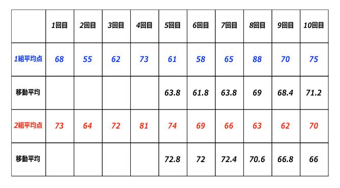 移動平均の説明表