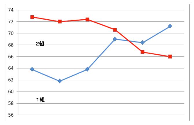 移動平均の説明グラフ
