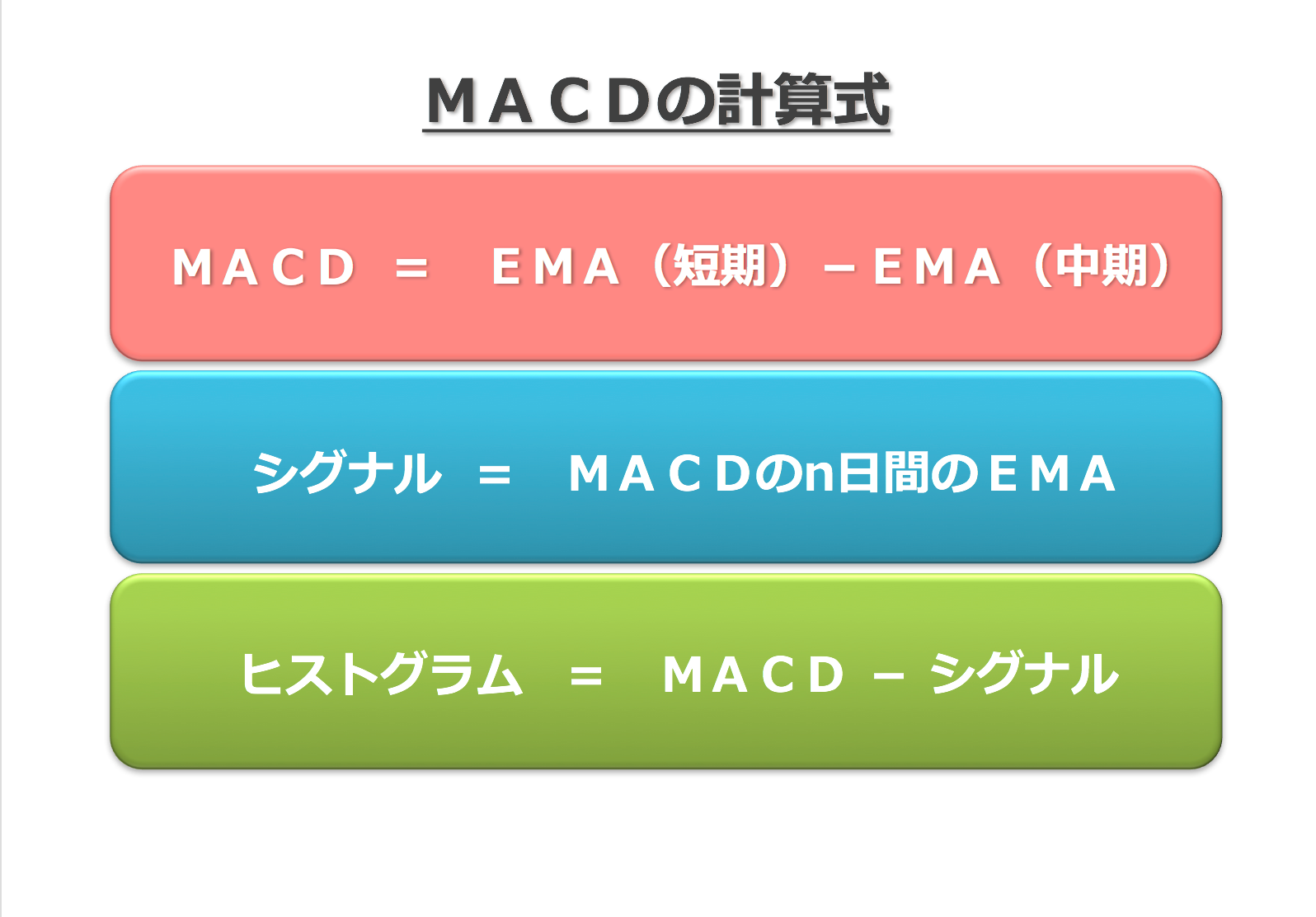 MACDの計算式