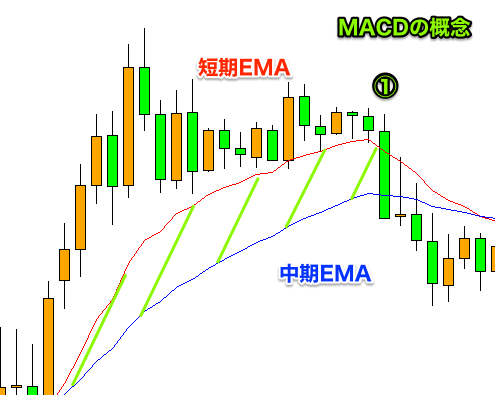 短期・中期EMA