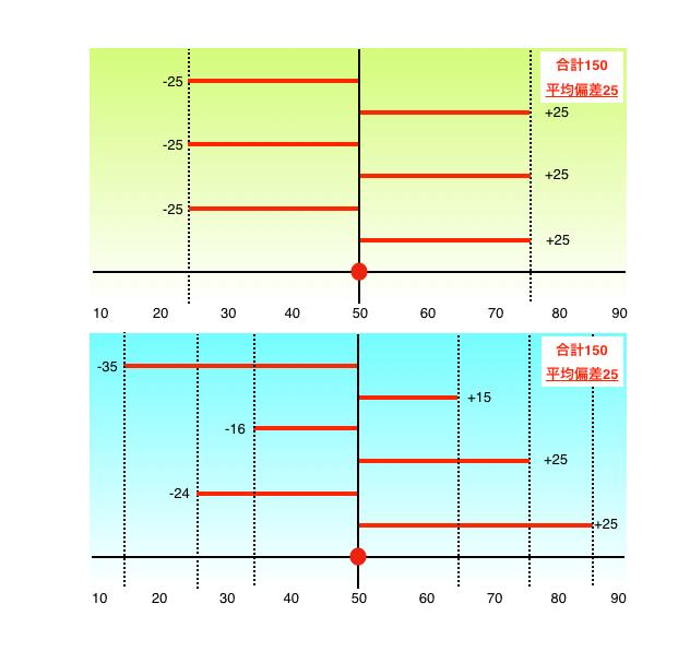 標準偏差と平均偏差