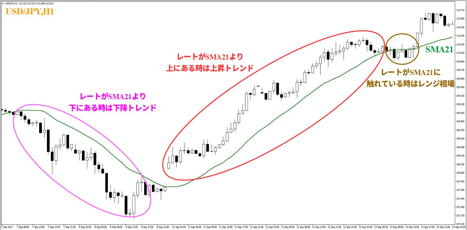 USD/JPY, H1