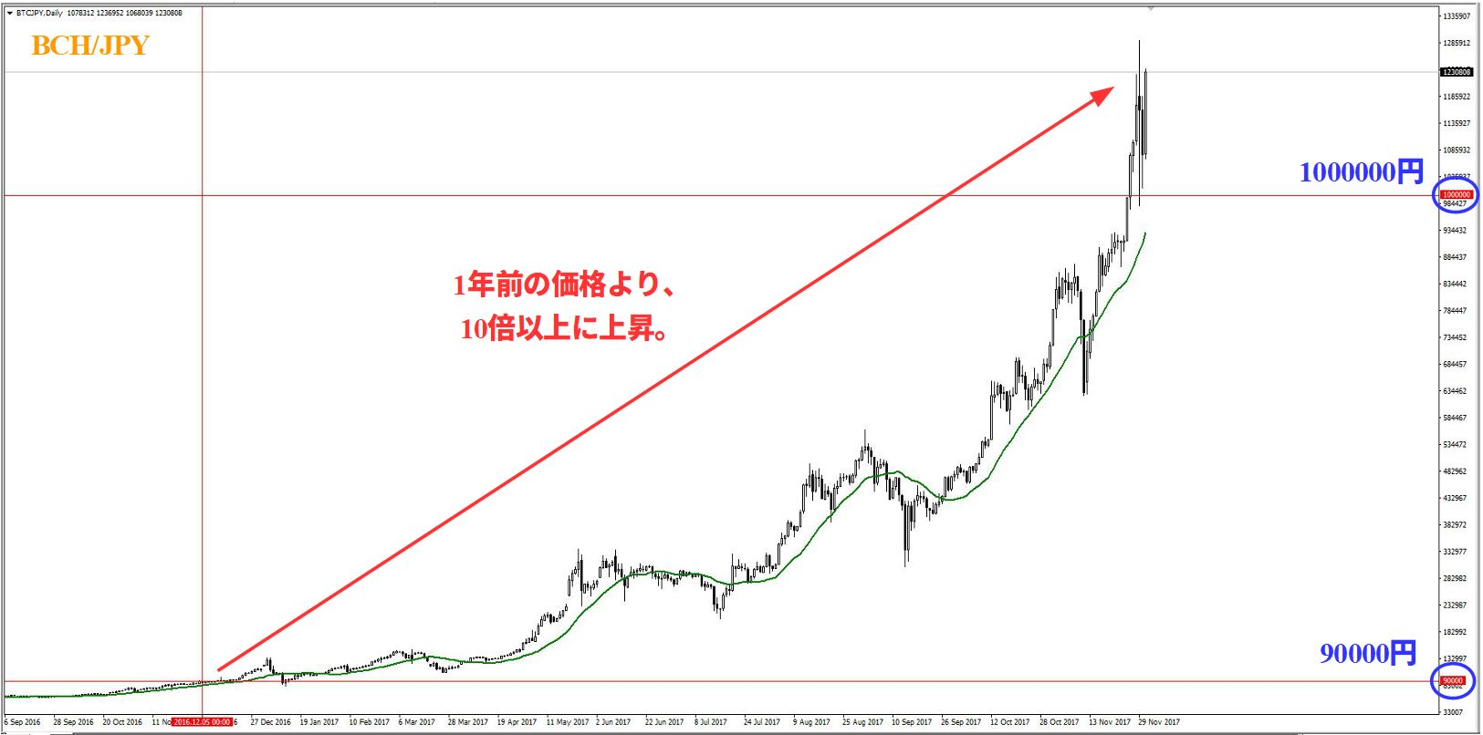 BCH/JPY, Daily