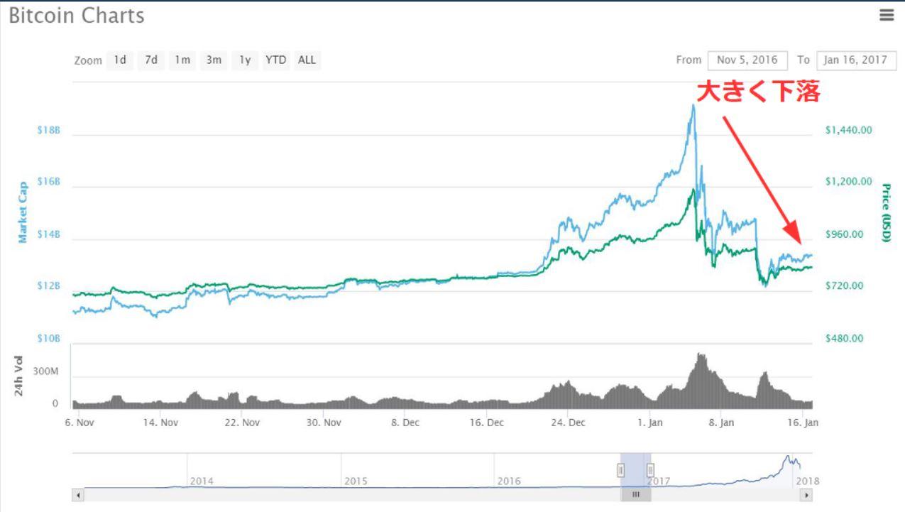 2017年の仮想通貨チャート