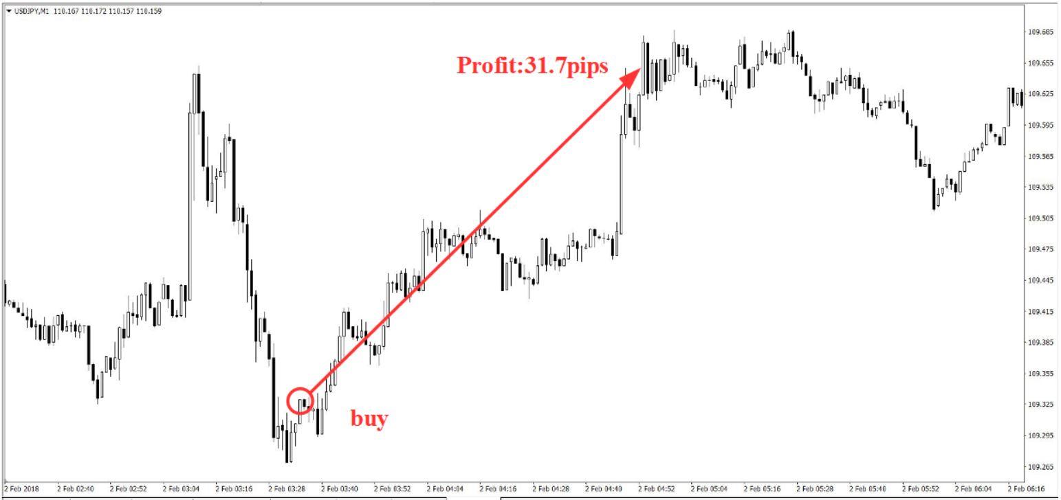 ドル円の買いエントリー