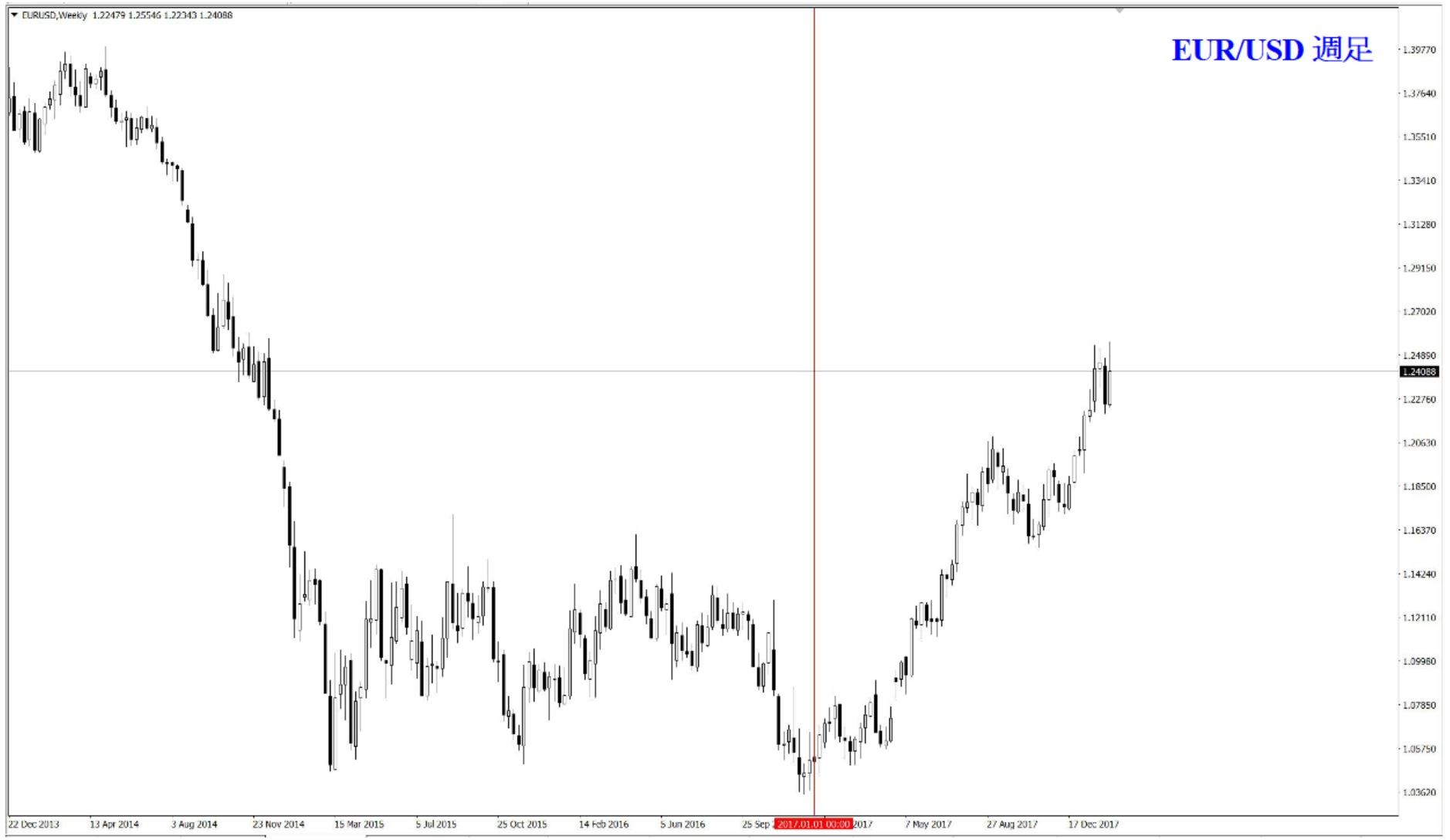 EUR/USD 週足