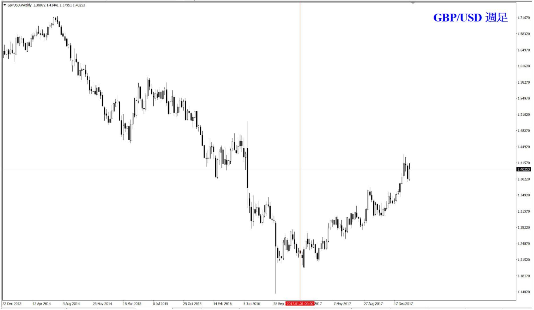 GBP/USD 週足