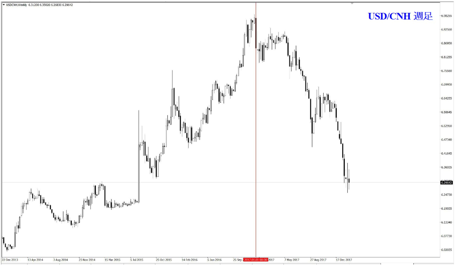 USD/CNH 週足