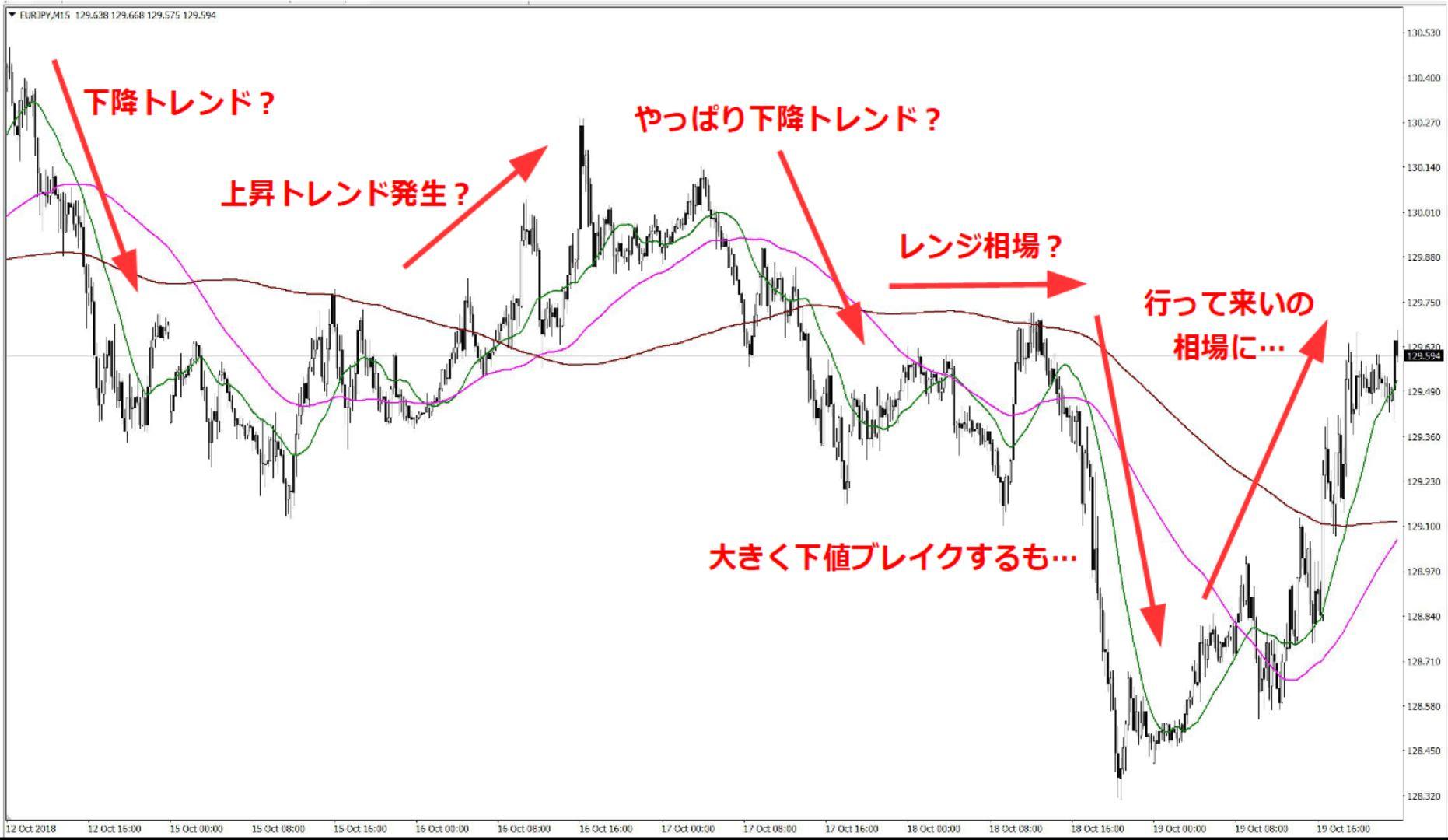 ユーロ円15分足