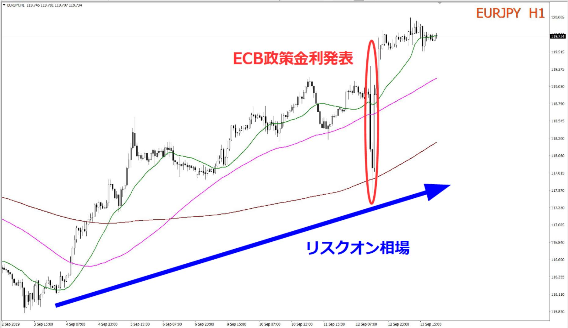 ユーロ円 1時間足
