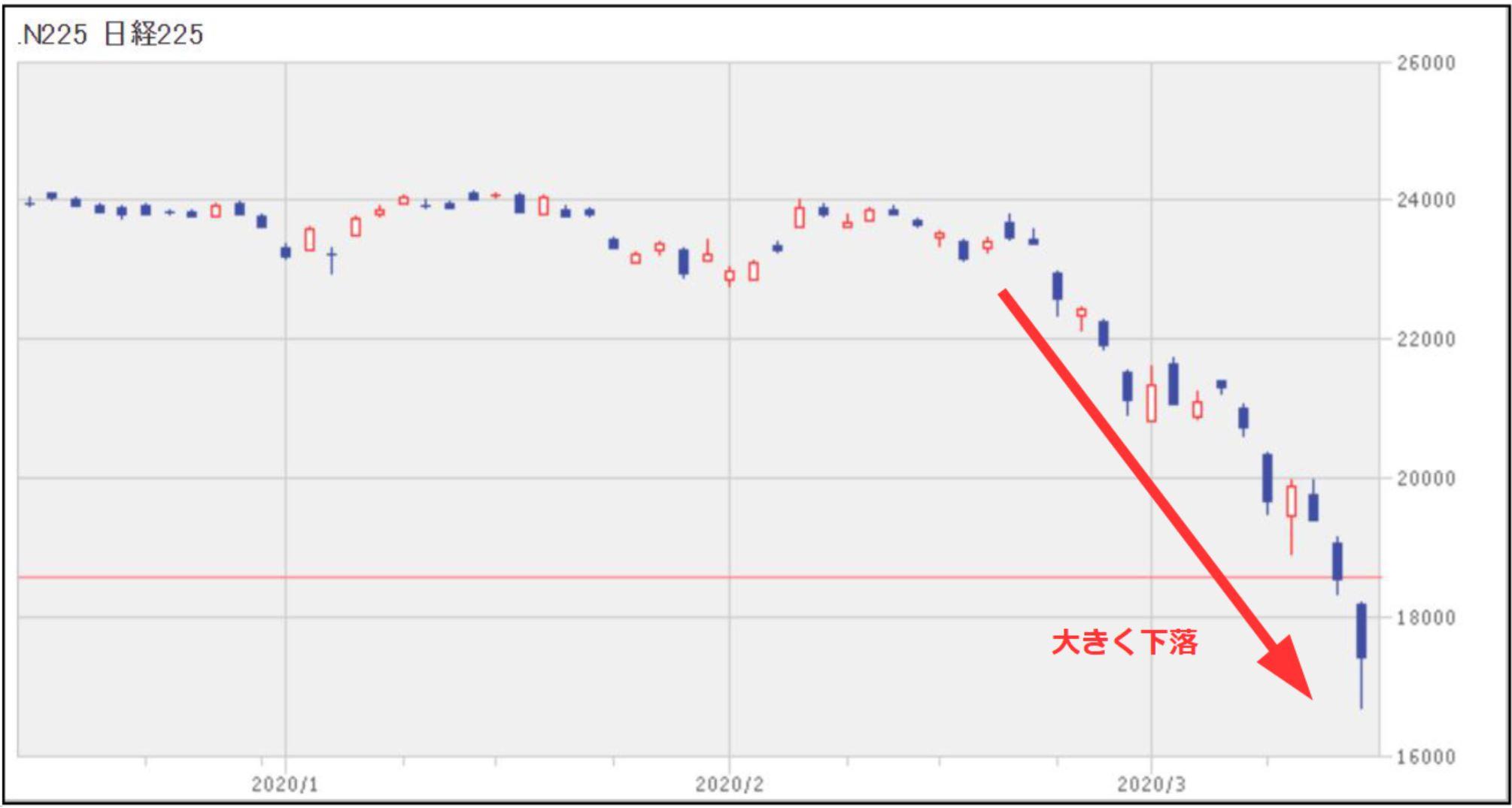 日経平均株価 日足