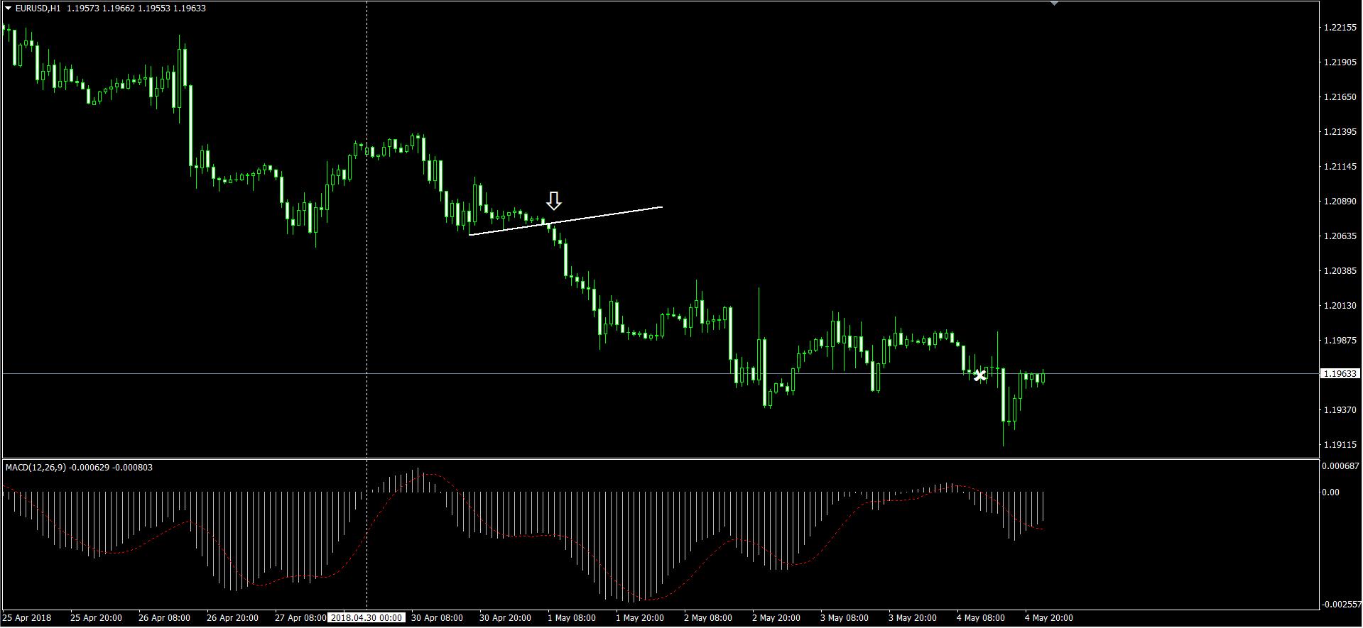 EURUSDの H1 チャート画面