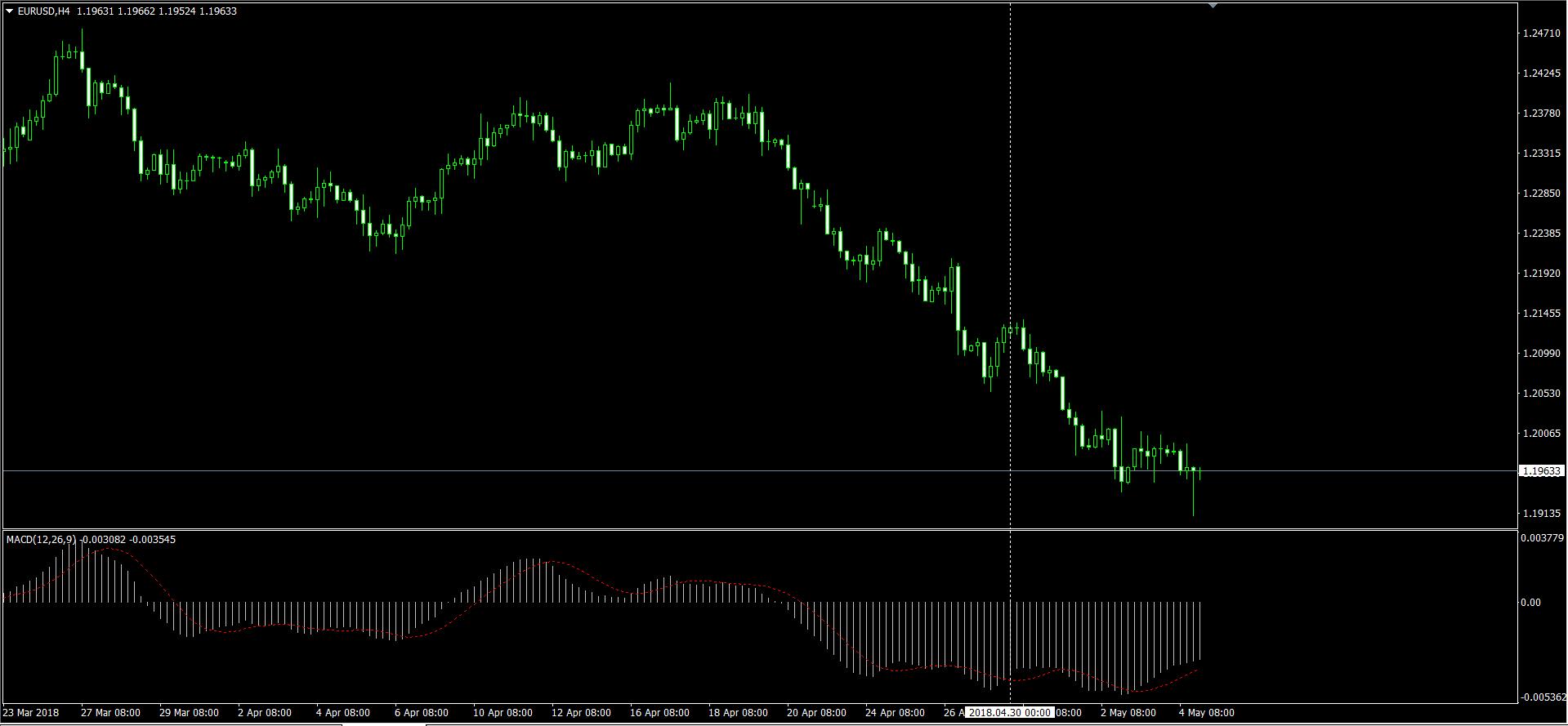 EURUSD H4 のチャート画面
