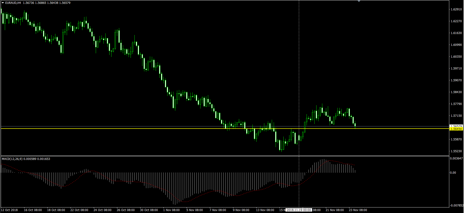 EURAUD H4 のチャート画面