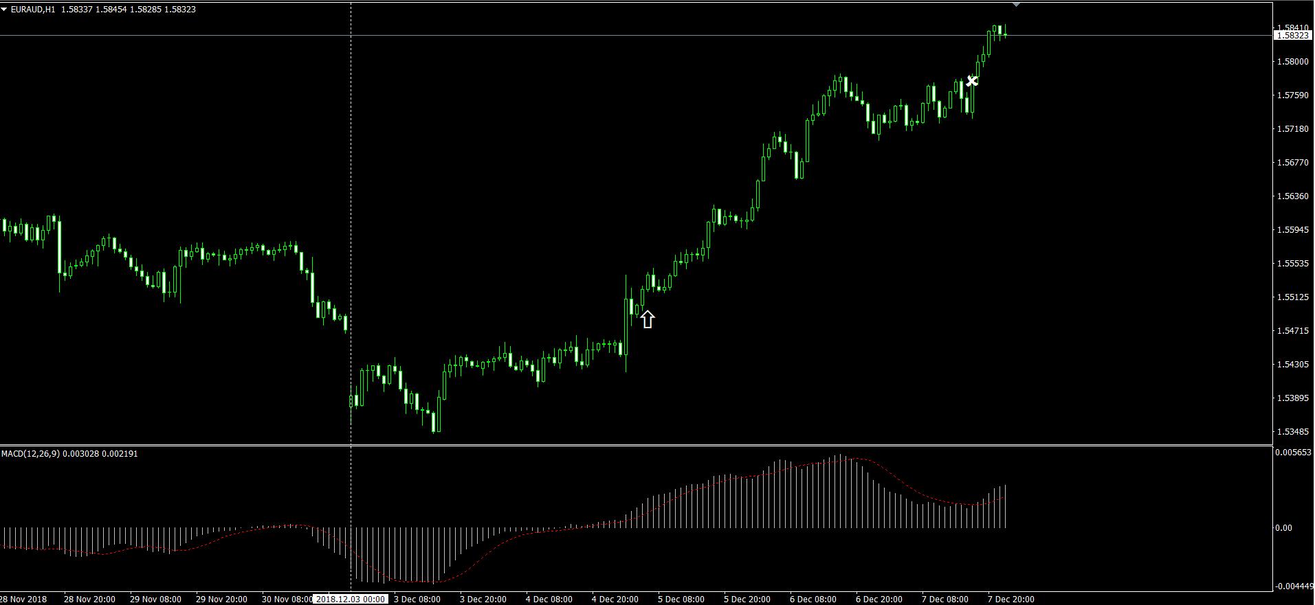 EURAUDの H1 チャート画面