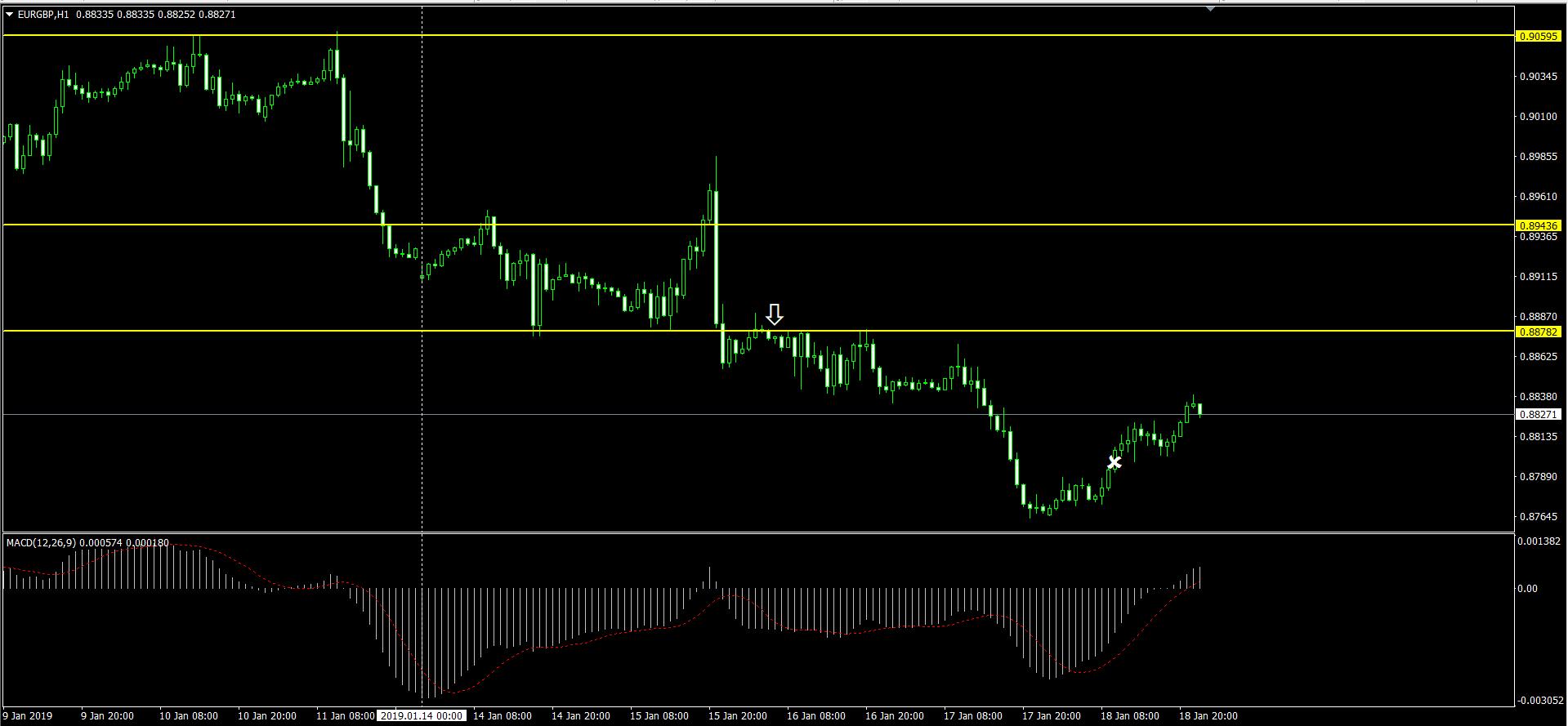 EURGBPの H1 チャート画面