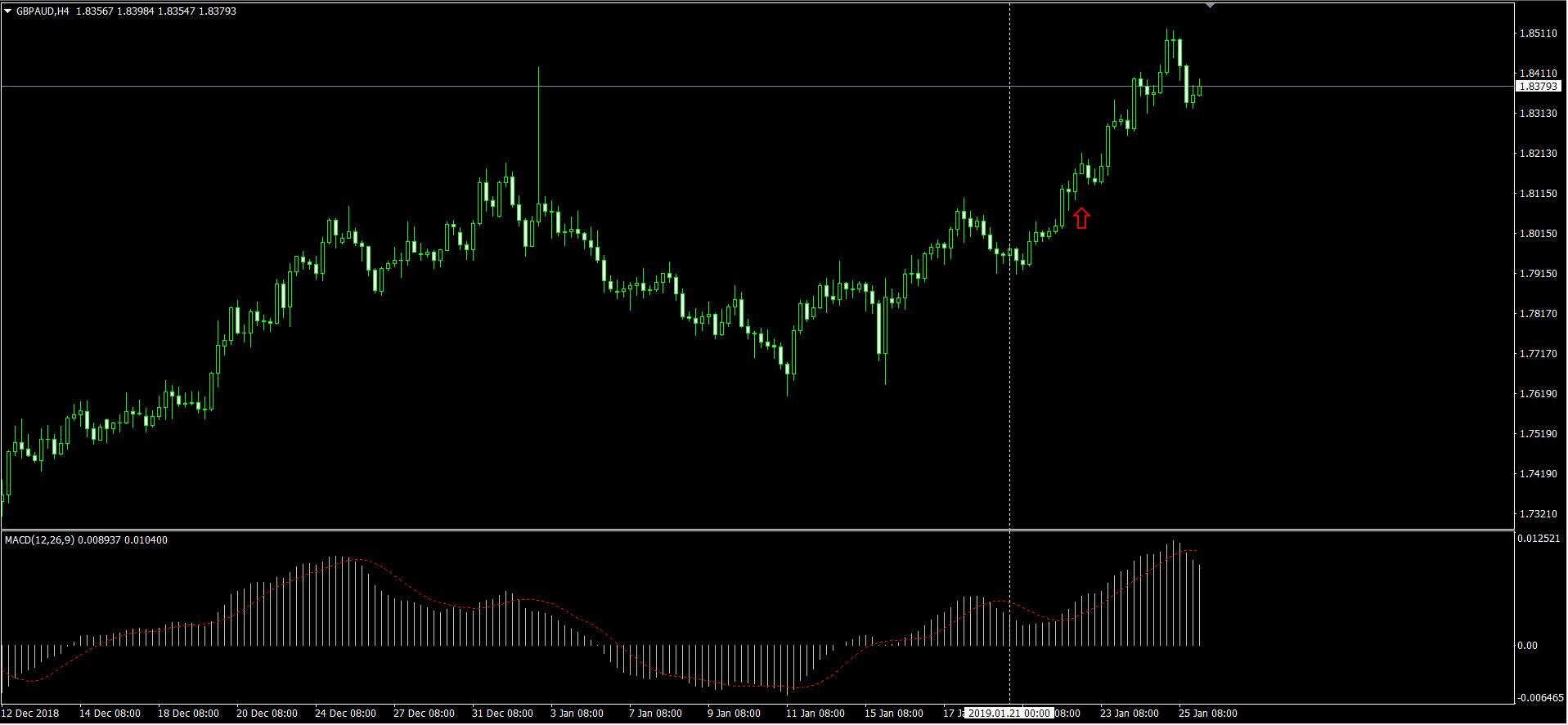 GBPAUD H4 のチャート画面