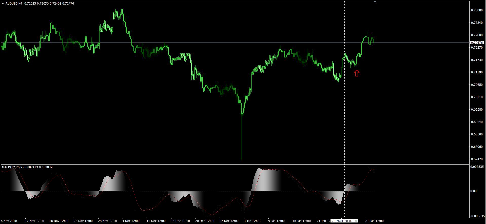 AUDUSD H4 のチャート画面