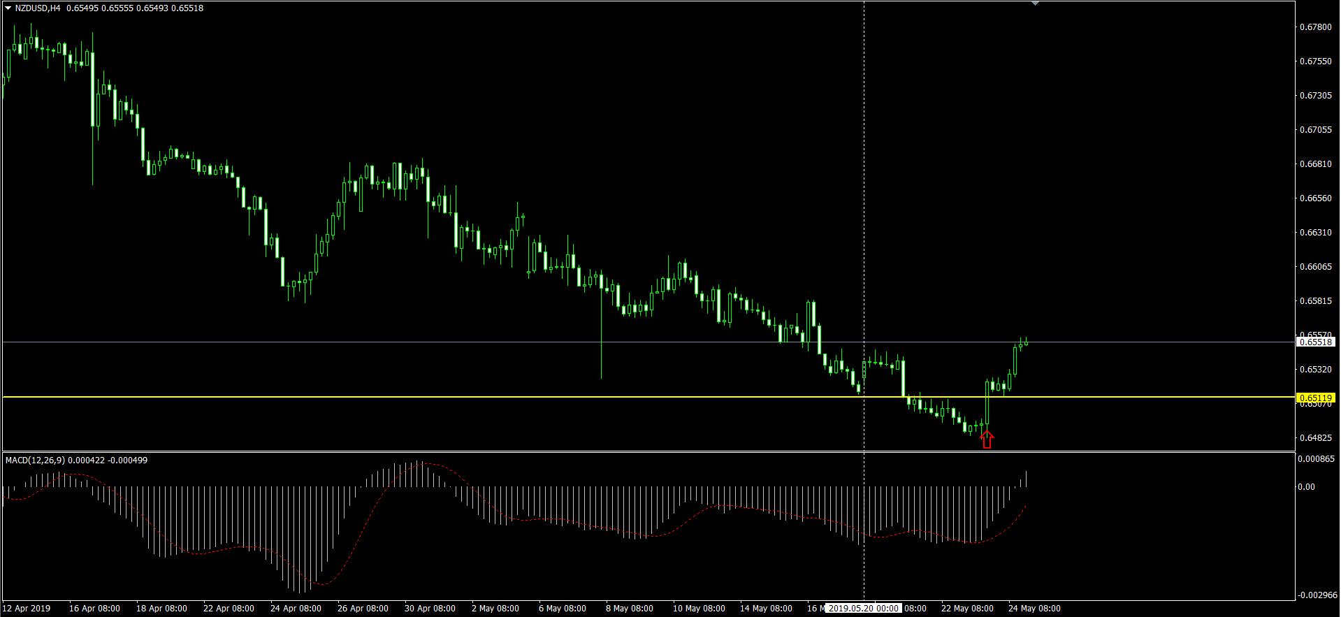 NZDUSD H4 のチャート画面