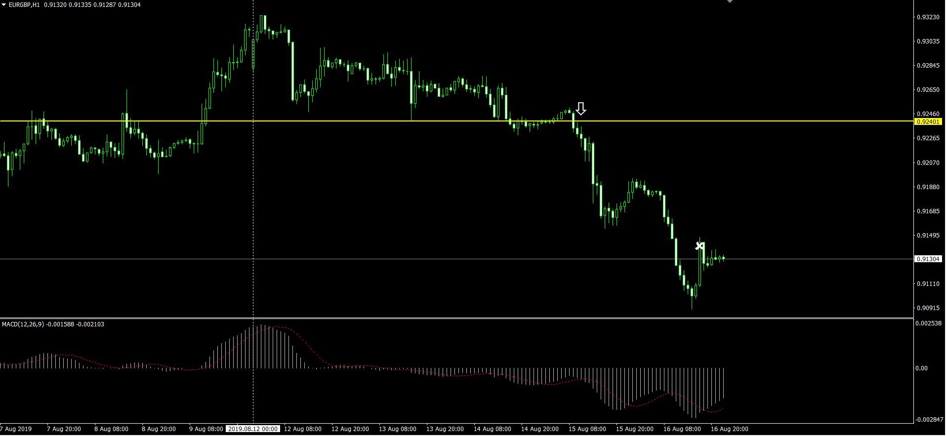 EURGBP H1 チャート画面