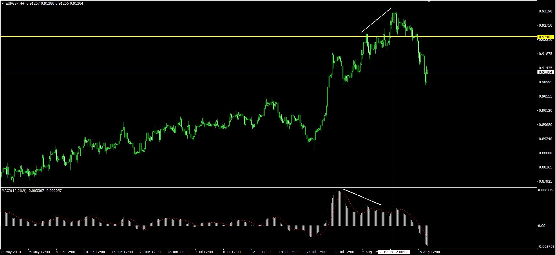 EURGBP H4 のチャート画面