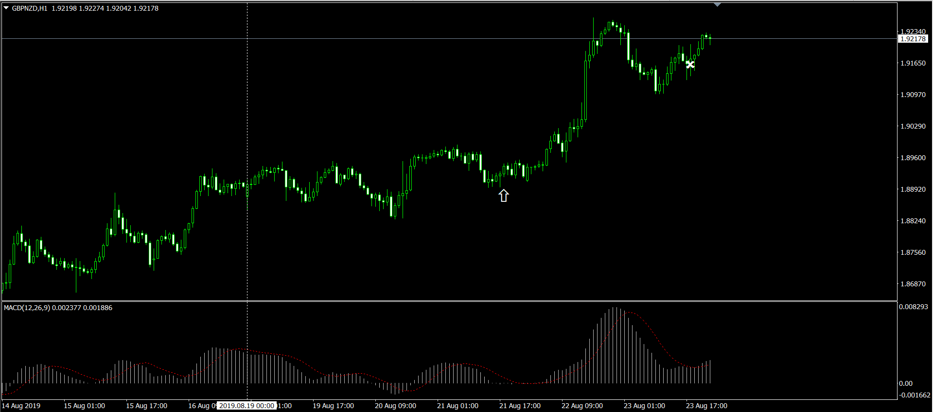 GBPNZD H1 チャート画面