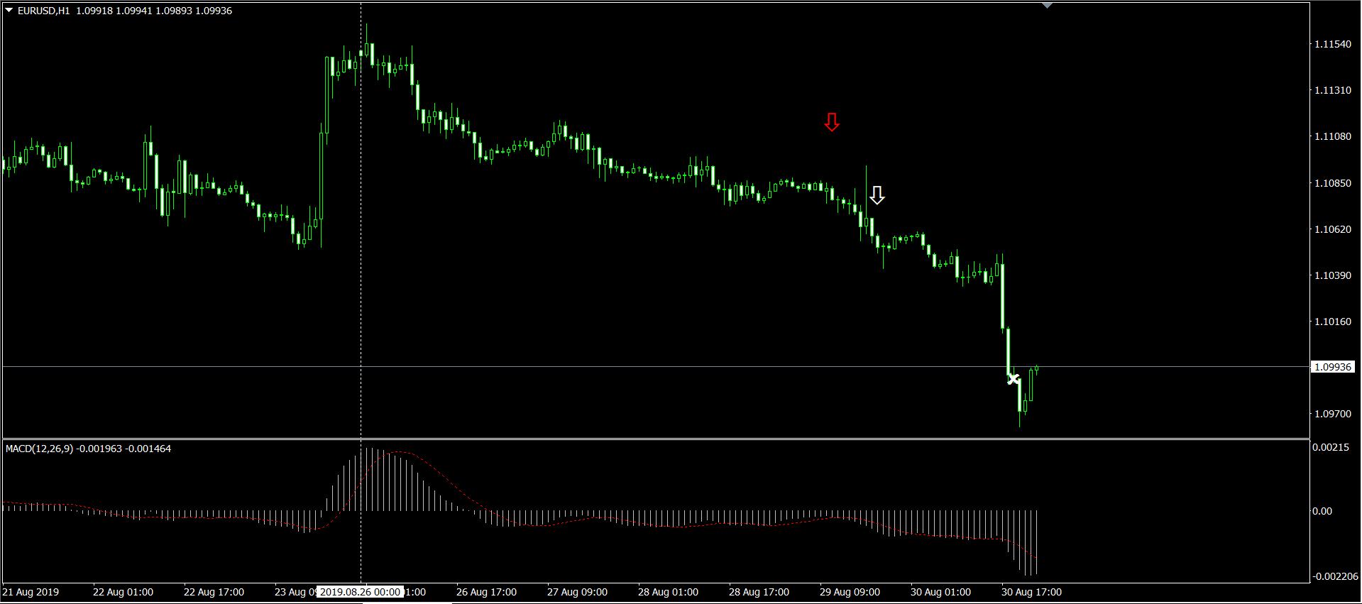 EURUSD H1 チャート画面