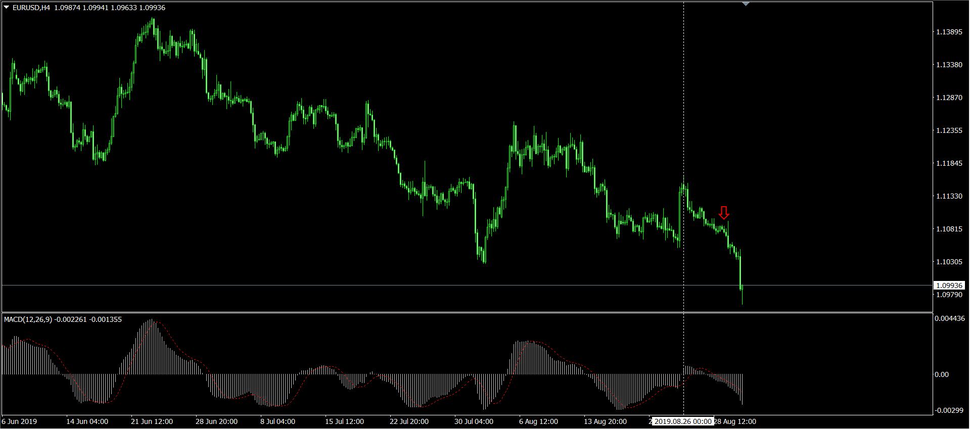 EURUSD H4 チャート画面