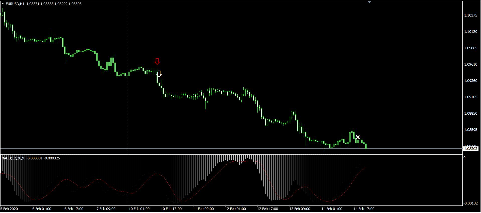 EURUSD 1時間足のチャート画面