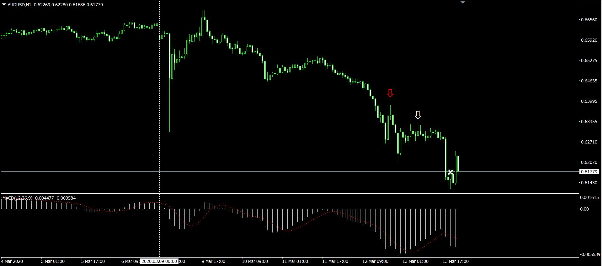 AUDUSD H1 チャート画面