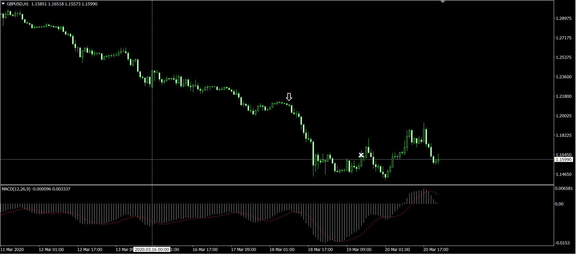 GBPUSD H1 のチャート画面