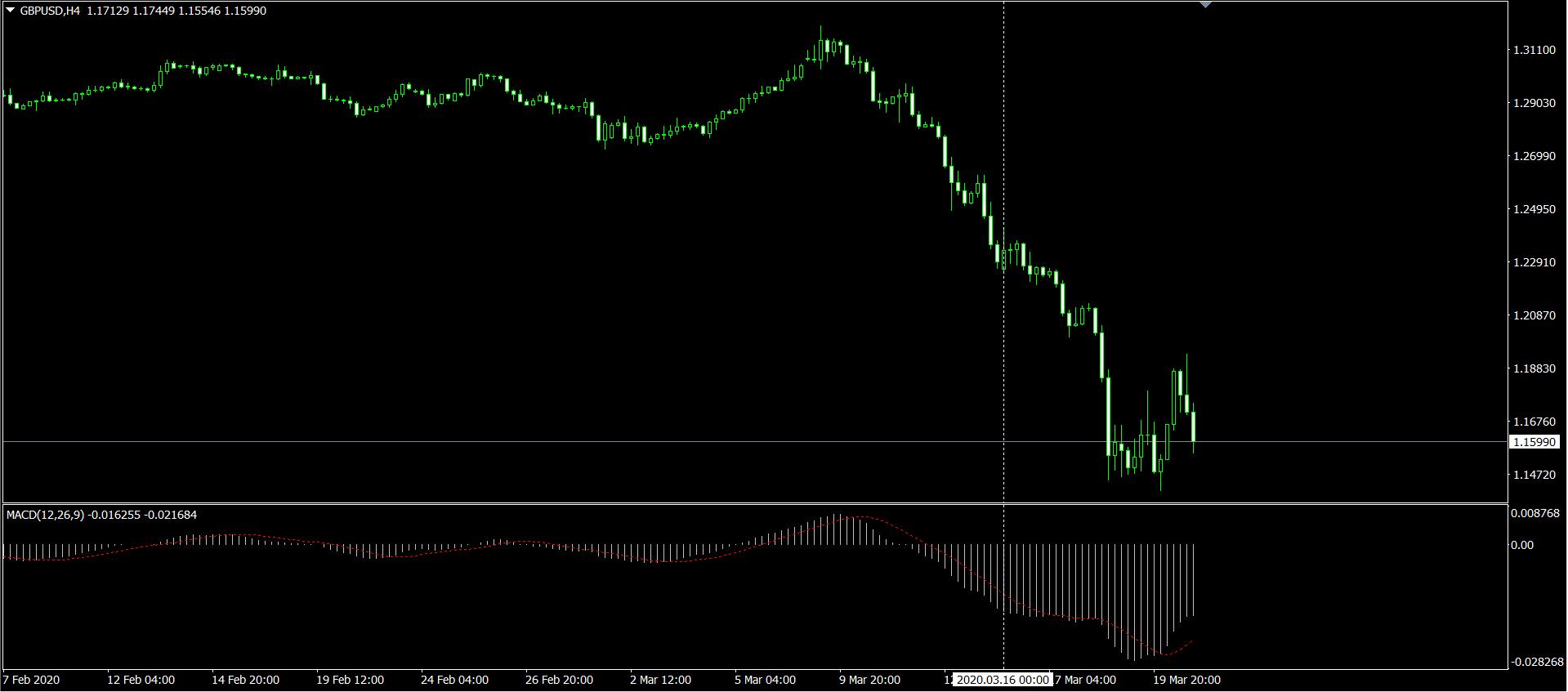 GBPUSD H4 のチャート画面