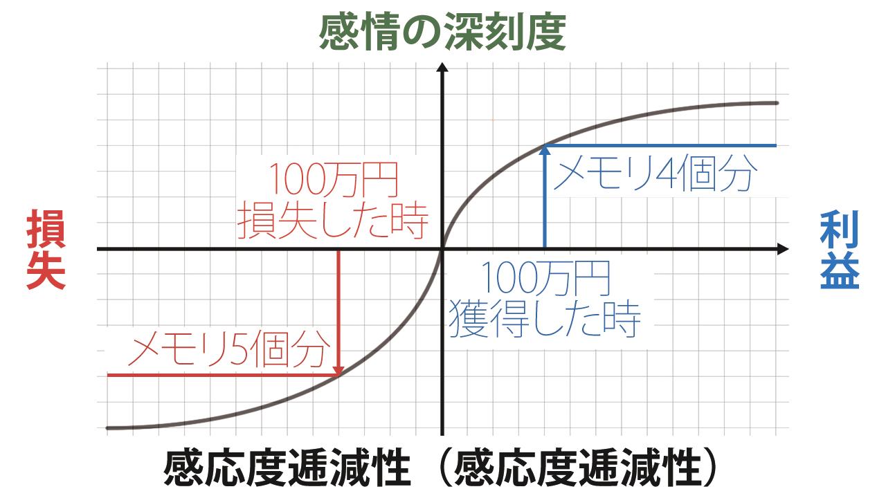感応度逓減性_図解