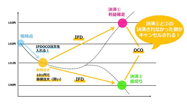 IFDOCO注文