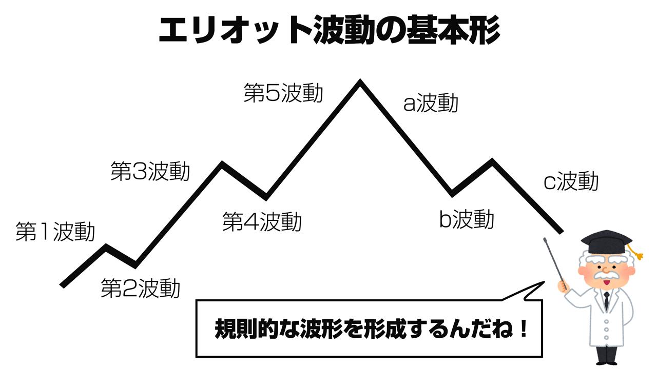 波動論の基本形