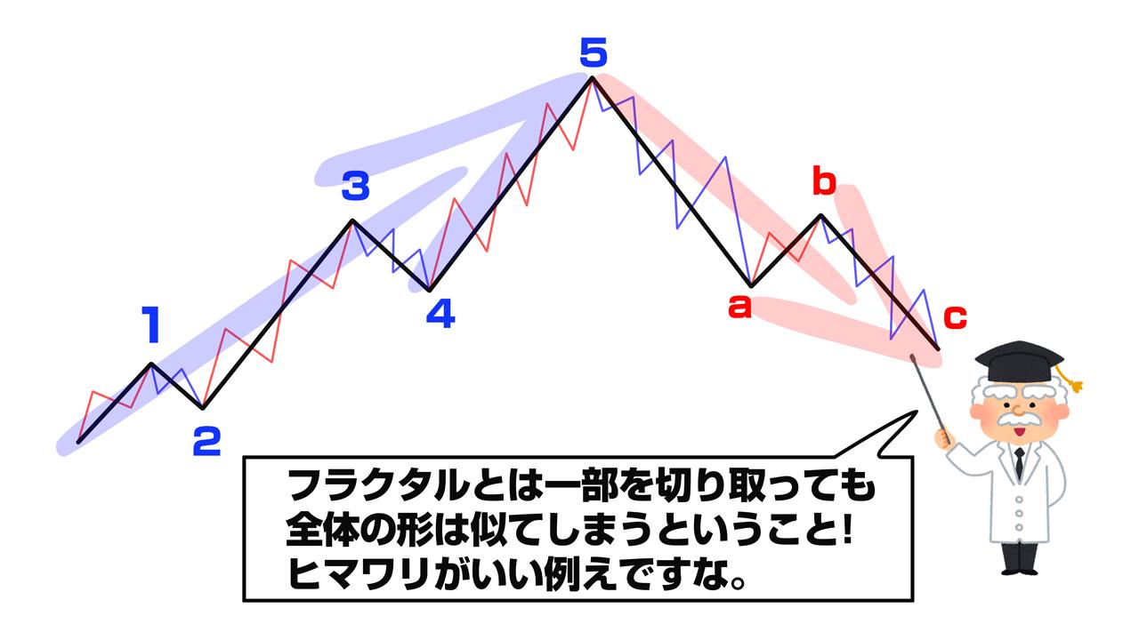 波動論_フラクタル構造